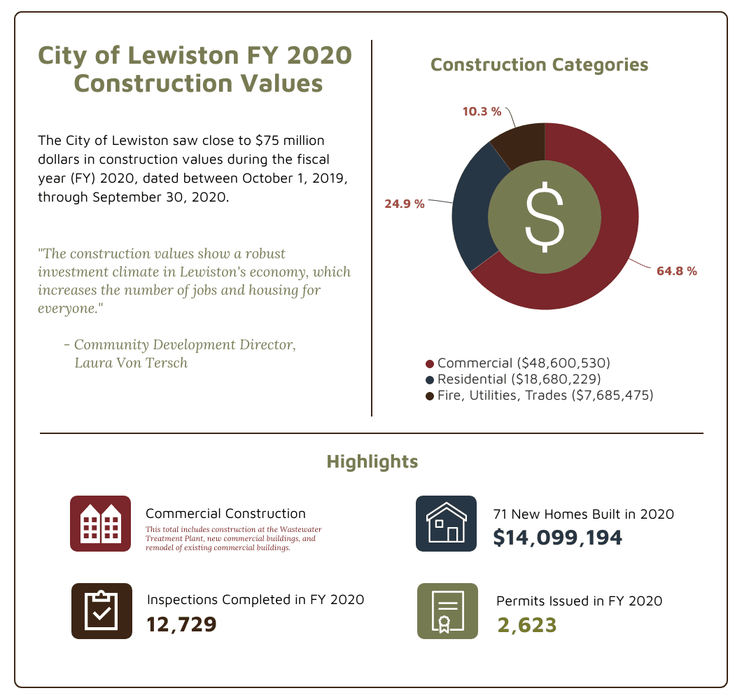 COL FY 2020 Construction Values_FINAL
